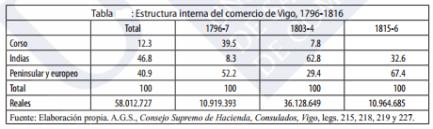 Tabla de estructura interna del comercio de Vigo. Fuente.